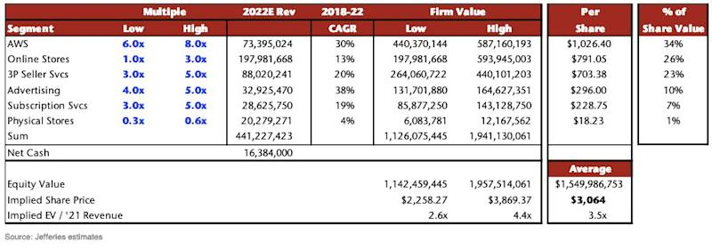 Jefferies details a roadmap for Amazon's stock price to hit $3,000 by 2021.