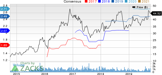 Gibraltar Industries, Inc. Price and Consensus