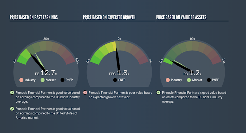 NasdaqGS:PNFP Price Estimation Relative to Market, February 25th 2019