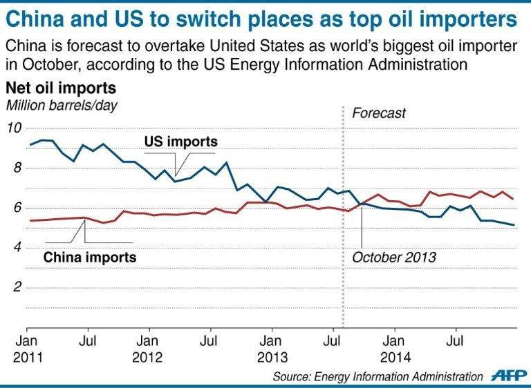 Chart on oil imports, showing how China is expected to overtake the United States as a net importer by October this year