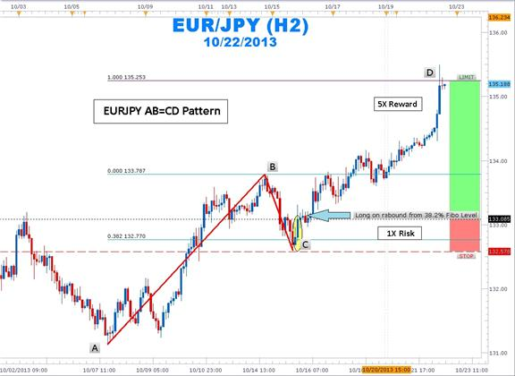 Abcd pattern forex