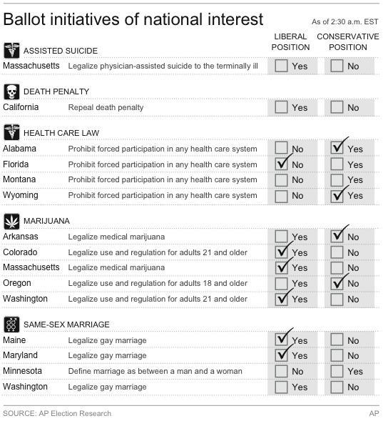 Graphic shows results for ballot measures of national interest
