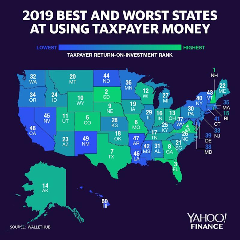 Best States For Taxes 2019 These states get the most out of taxpayer dollars