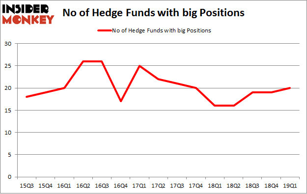 No of Hedge Funds with BIG Positions