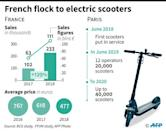 The electric scooter market in France and Paris with the average sale prices