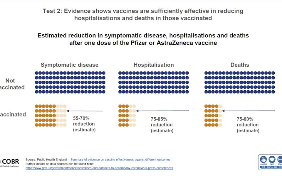 Reduction in hospitalisations and deaths after one dose from Covid-19 vaccine