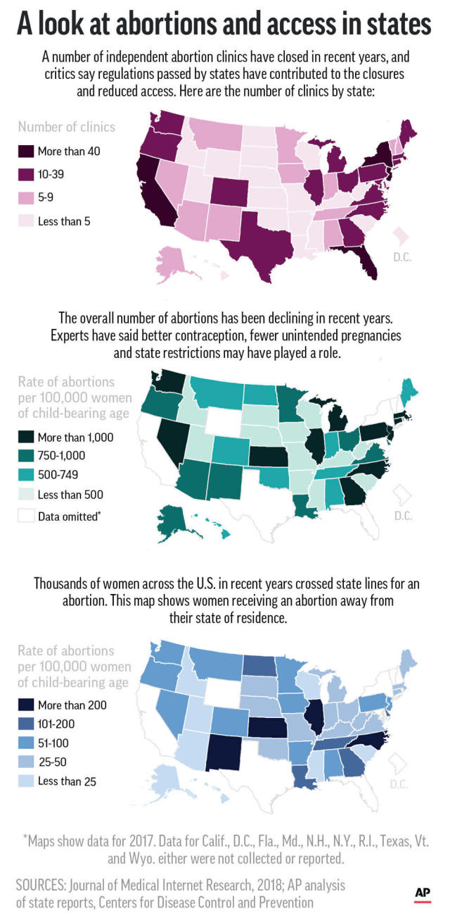 AP: Share of women seeking out-of-state abortions increases