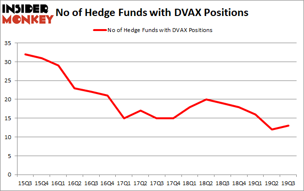 Is DVAX A Good Stock To Buy?
