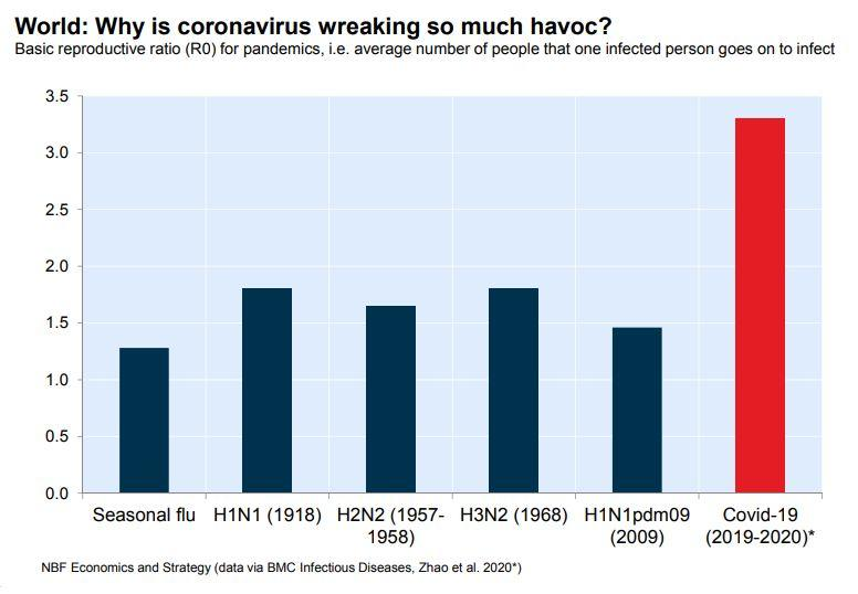 This chart from National Bank Financial economist Krishen Rangasamy shows that the novel coronavirus is considerably more contagious than earlier pandemics. (Photo: National Bank Financial)