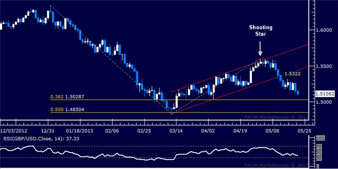 Forex_GBPUSD_Technical_Analysis_05.22.2013_body_Picture_5.png, GBP/USD Technical Analysis 05.22.2013