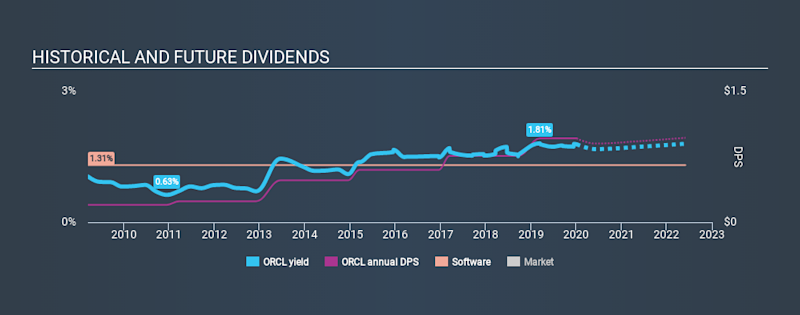 NYSE:ORCL Historical Dividend Yield, January 4th 2020