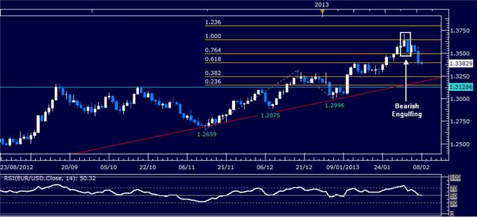 Forex_EURUSD_Technical_Analysis_02.08.2013_body_Picture_1.png, EUR/USD Technical Analysis 02.08.2013