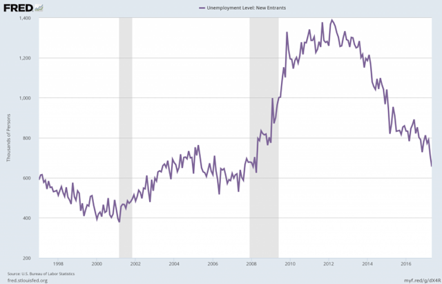 New entrants to the labor market are getting jobs quickly. (Source: FRED)