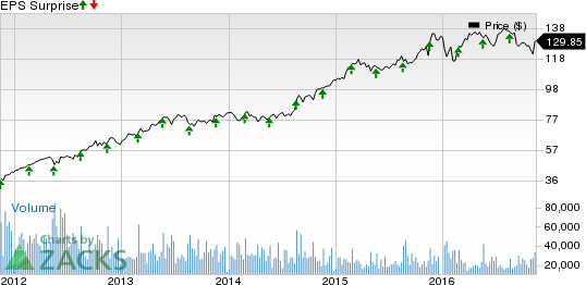 Your Two Minute Earnings Preview For Home Depot Hd Stock