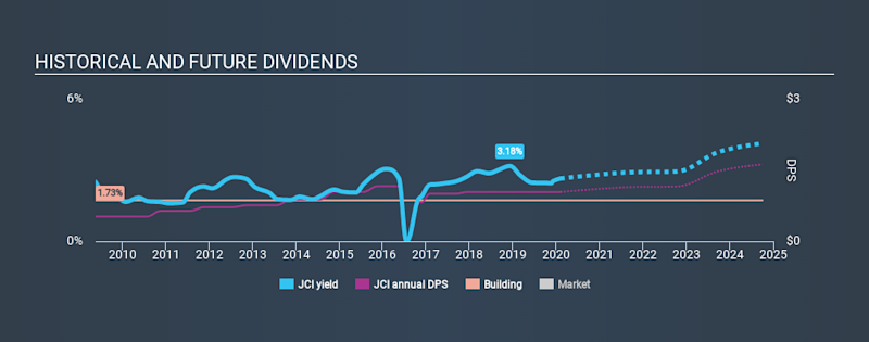NYSE:JCI Historical Dividend Yield, February 4th 2020