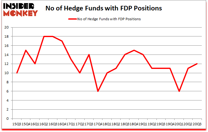 Is FDP A Good Stock To Buy?