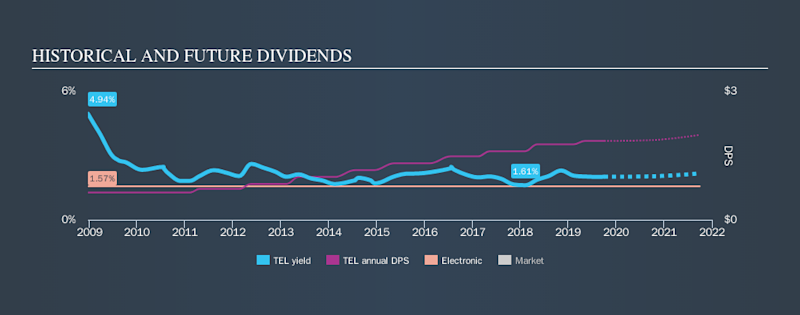 NYSE:TEL Historical Dividend Yield, October 2nd 2019