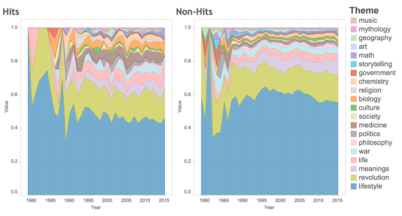 These Students Are Using Data Science to Predict Which Rap Songs