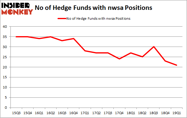 No of Hedge Funds with NWSA Positions