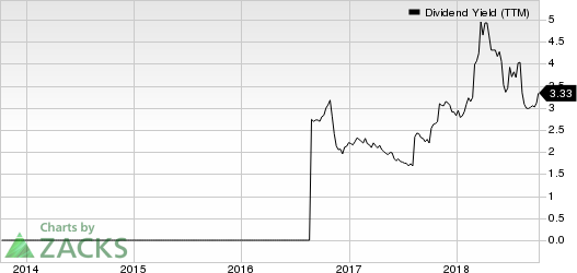Office Depot, Inc. Dividend Yield (TTM)