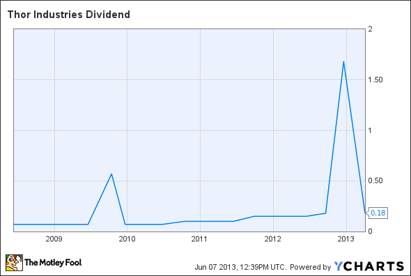 THO Dividend Chart