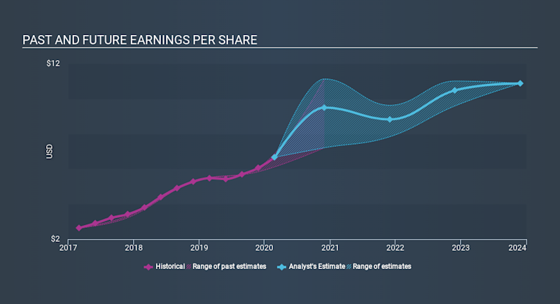 NasdaqGS:ADBE Past and Future Earnings April 22nd 2020