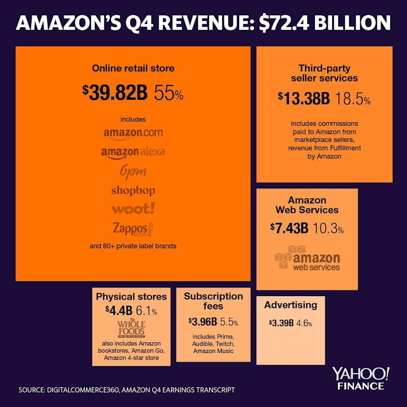 Percentages are a percentage of overall revenue. Source: David Foster/Yahoo Finance