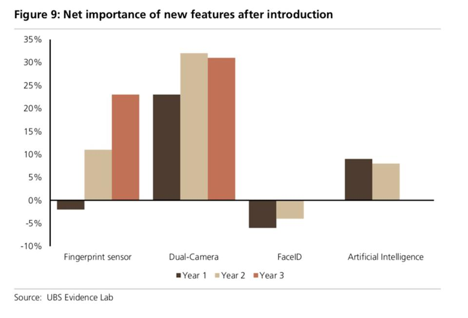 A comparison of smartphone users' interest in features including Touch ID, dual cameras, and artificial intelligence.