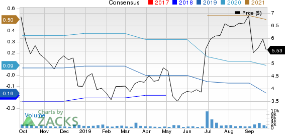 Avid Bioservices, Inc. Price and Consensus