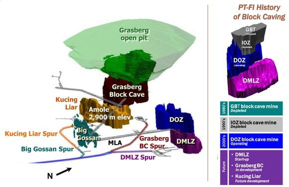 A map of the 4 stages of the Grasberg mine's development.