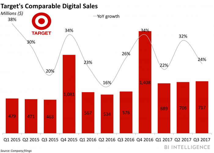 Both Target and Walmart grew online sales significantly last quarter. But the next retail battle likely won't be fought online, but in brick-and-mortar stores.