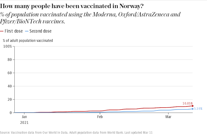 How many people have been vaccinated in Norway?