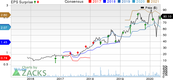 Match Group, Inc. Price, Consensus and EPS Surprise