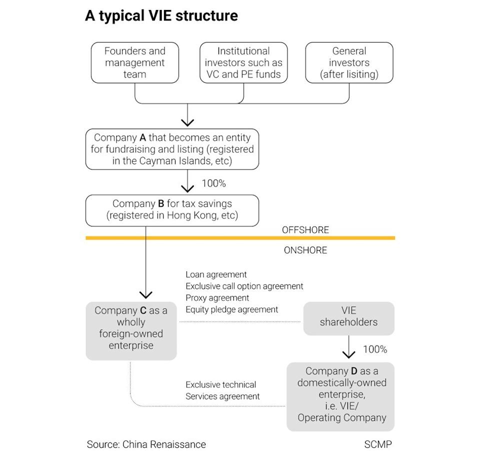 A typical shareholding and corporate structure of a VIE company