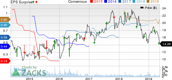 American Vanguard Corporation Price, Consensus and EPS Surprise