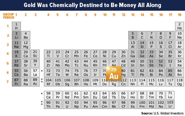 gold was chemically destined to be money all along