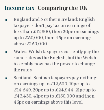 Income tax | Comparing the UK