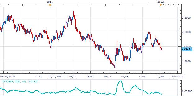 Gbpnzd Develops An Ins Bar Under 1 9869 Body Picture Png Gbp Nzd Inside
