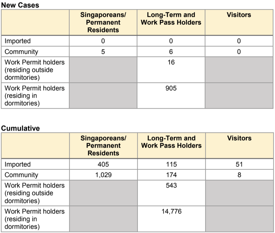 (TABLES: New and cumulative COVID-19 cases in Singapore as of 1 May 2020/Ministry of Health)