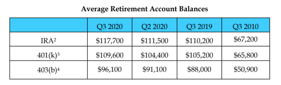 The number of so-called 401(k) millionaires increased 17% to 262,000 from 224,000 in the second quarter, according to an analysis of more than 30 million retirement accounts at Fidelity Investments provided exclusively to Yahoo Money.