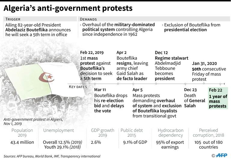Timeline and factfile on protests in Algeria (AFP Photo/Maryam EL HAMOUCHI)