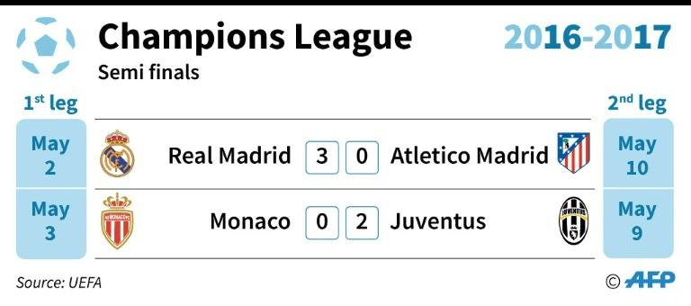 Champions League semi-final result