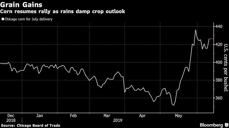 Corn, Wheat Spike After U.S. Cuts Forecasts on Midwest Flooding