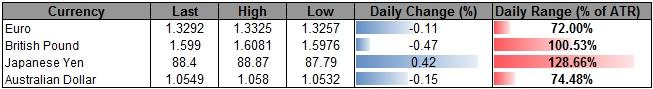 Forex_USD_Steady_Ahead_of_Fed_Beige_Book-_Shallow_Correction_in_Play_body_ScreenShot180.png, Forex: USD Steady Ahead of Fed Beige Book- Shallow Correction in Play