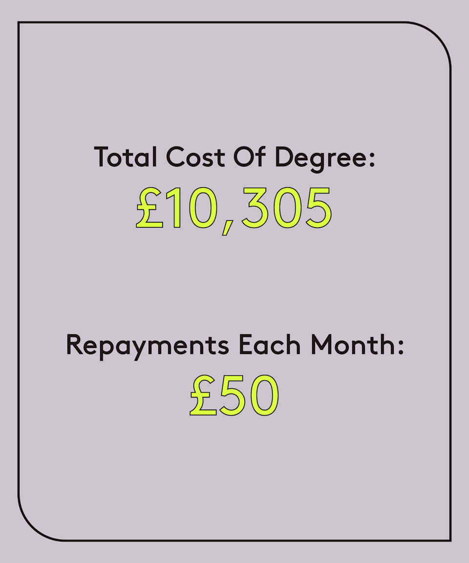 """<strong>Age: 28<br>University: London Metropolitan University (2011-2014)<br>Degree: BA Journalism<br>Occupation: Assistant PR manager<br>Total cost of degree: £10,305</strong><br><strong>Total owed: £19,204.93<br>Repayments each month: £50 <br>Plan: 1</strong><br><br>""""I don't mind paying off my student loan because it feels quite like the 'normal' thing for young people, plus I know all of my friends are in the same position. I do think that paying off the loan seems quite unattainable because not only do I have to pay the student loan back, I also have to pay the interest fee on top per month. <br><br>""""I'm glad I was lucky enough to go to university and get a degree as it helped me get into my current career but then I recently found out that it can work against me when applying for a mortgage. So I guess it is bittersweet."""""""