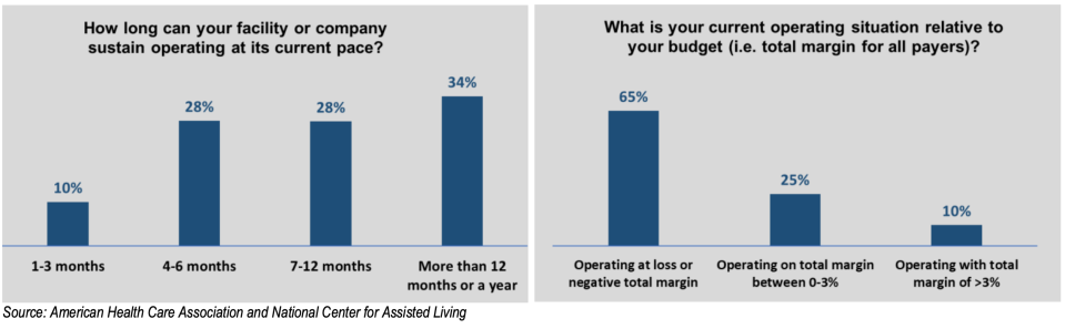 Nursing homes are concerned they won't make it through the year. (Chart: AHCA/NCAL)