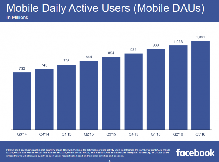 Facebook mobile monthly active users