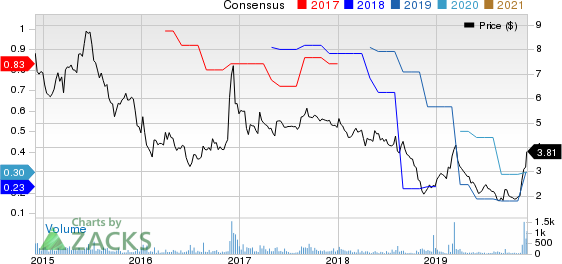 China Automotive Systems, Inc. Price and Consensus