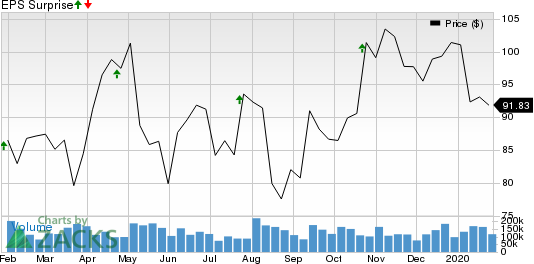 Polaris Industries Inc. Price and EPS Surprise