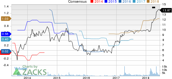 Top Ranked Growth Stocks to Buy for June 20th: Xcerra Corporation (XCRA)